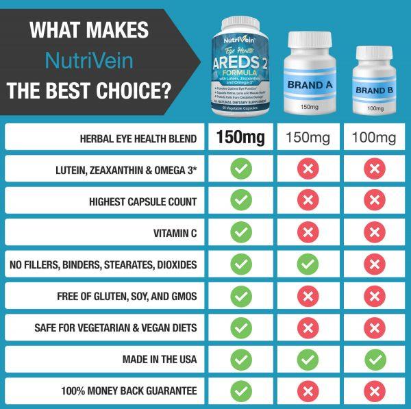 Nutrivein AREDS 2 Eye Vitamins - Supports Eye Strain Dry Eyes - Eye Health Boost 7