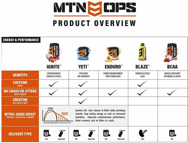 MTN OPS Ignite Trail Packs Supercharged Energy Drink Mix, Tiger's Blood 3