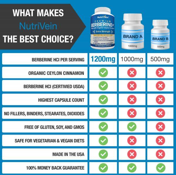 Nutrivein Premium Berberine HCL 1200mg Plus Organic Ceylon Cinnamon - 120 Pills 7