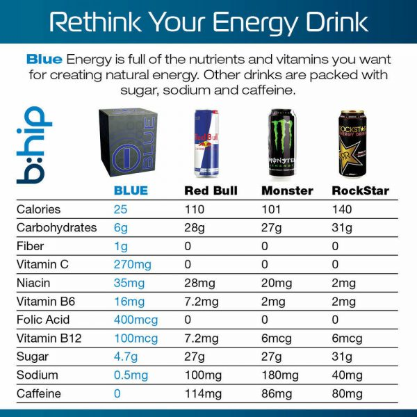 Blue Energy Blend by BHIP GLOBAL I-Blu - Energy Drink for Fitness & Weight Loss 8