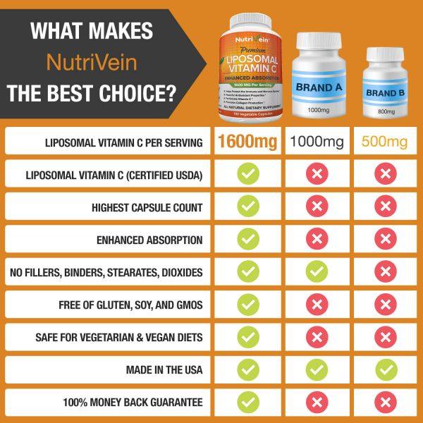 Nutrivein Liposomal Vitamin C 1600mg -180 Capsules - High Absorption Supplements 8