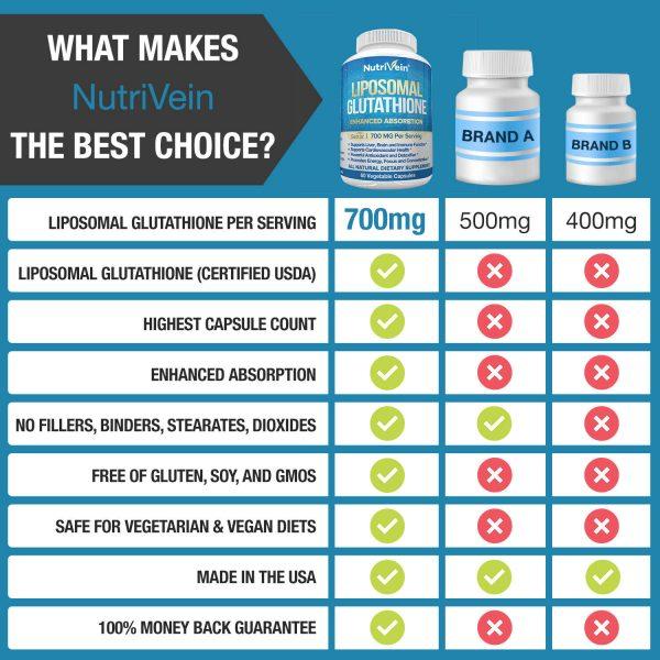 Nutrivein Liposomal Glutathione Setria 700mg - 60 Capsules - Master Liver Detox  7