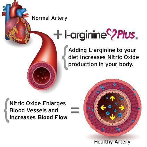 3 Bottles of L-arginine Plus 4