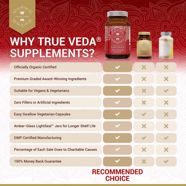 2 Bottles POMEGRANATE Supplement Antioxidant Blood Pressure Support TRUE VEDA 7
