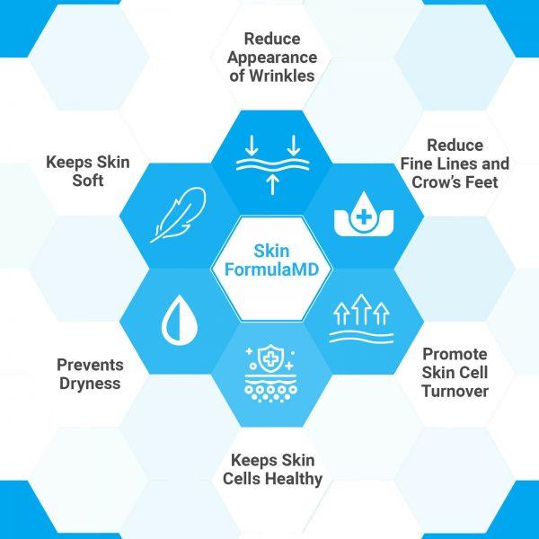 SkinFormulaMD-Reduces Wrinkles and Lines-Prevents Dry Skin-Long-Term Skin Health 1