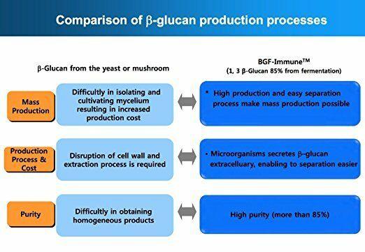 Glucan Elite - 1,3D Beta Glucan 85% - 2 bottles 5